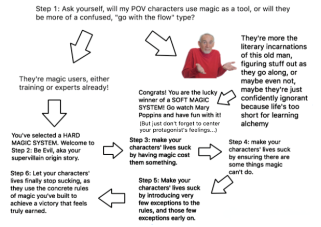 Magic Systems Flowchart CORRECT